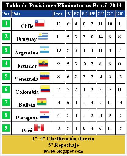 Related to Tabla de posiciones Hexagonal Final, Eliminatorias