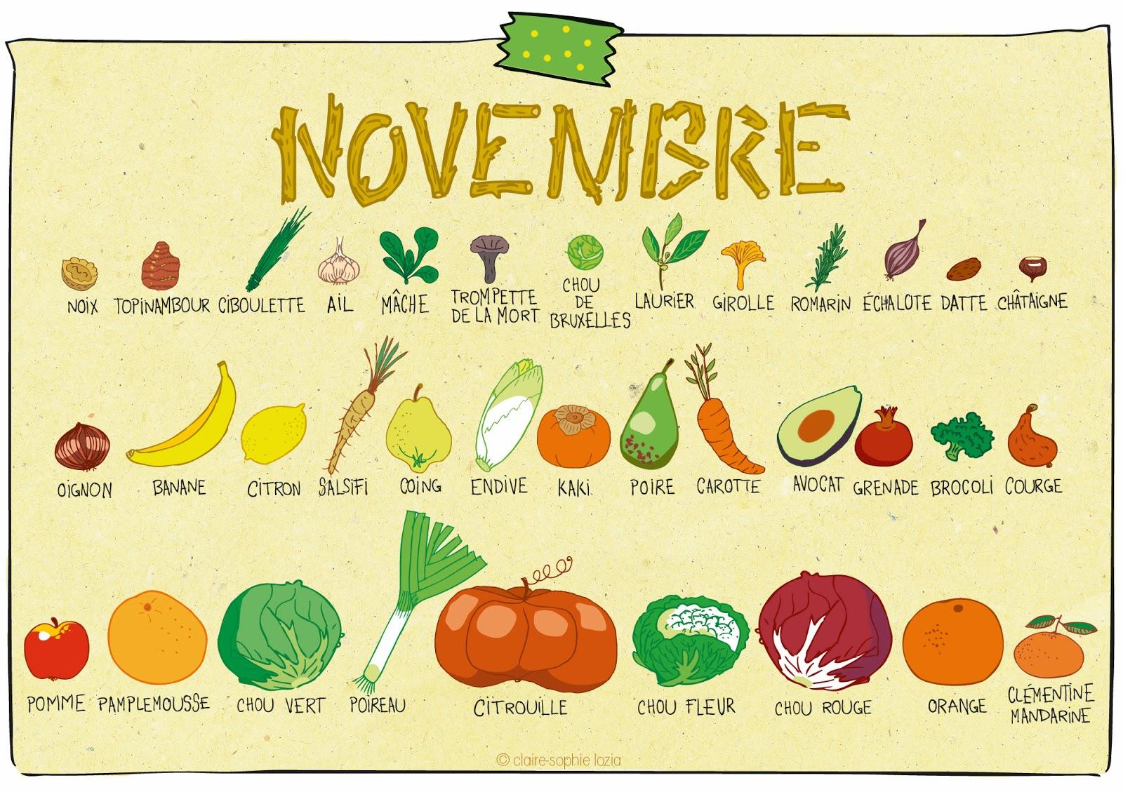 Novembre calendrier des fruits et l gumes pissenlit - Fruits et legumes decembre ...