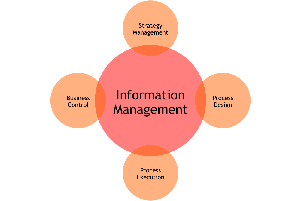 school management information system model philippines An education management information system (emis) is specifically used to  create indicators that monitor the performance of an education system and to.