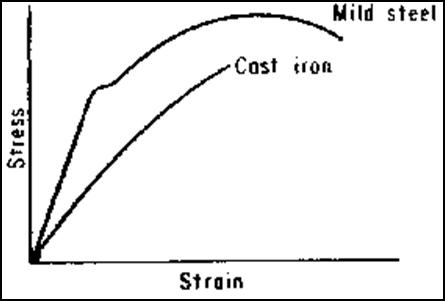 Pengaruh annealing terhadap kekuatan tarik baja karbon dan besi dari kandungan karbon dapat disimpulkan besi tuang cast iron lebih getas daripada baja steel ditegaskan dengan kurva dan tabel berikut ccuart Images