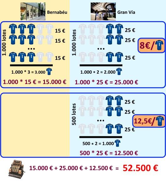 Distribución de las ventas entre las dos tiendas