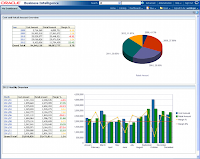 Oracle BI Dashboard