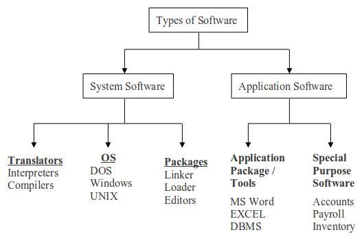 """Attēlu rezultāti vaicājumam """"program types software"""""""