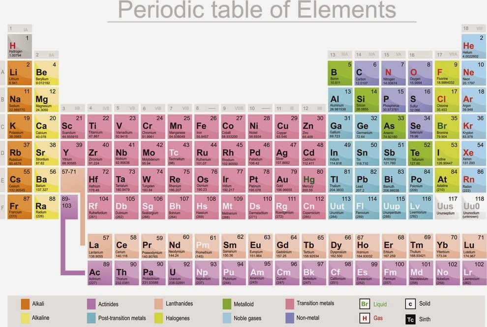 Science doing discovery of element 115 for 114 element periodic table