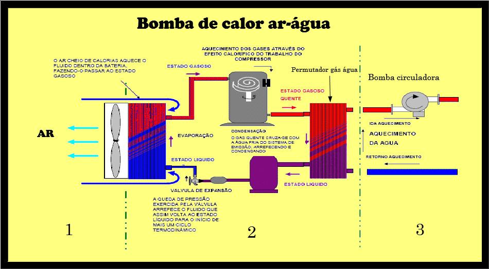 Dicas esquemas ideias para aumentar o rendimento das - Bomba de calor ...