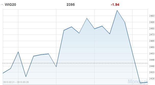 cykl inwestycyjny cykl koniunkturalny fundusze