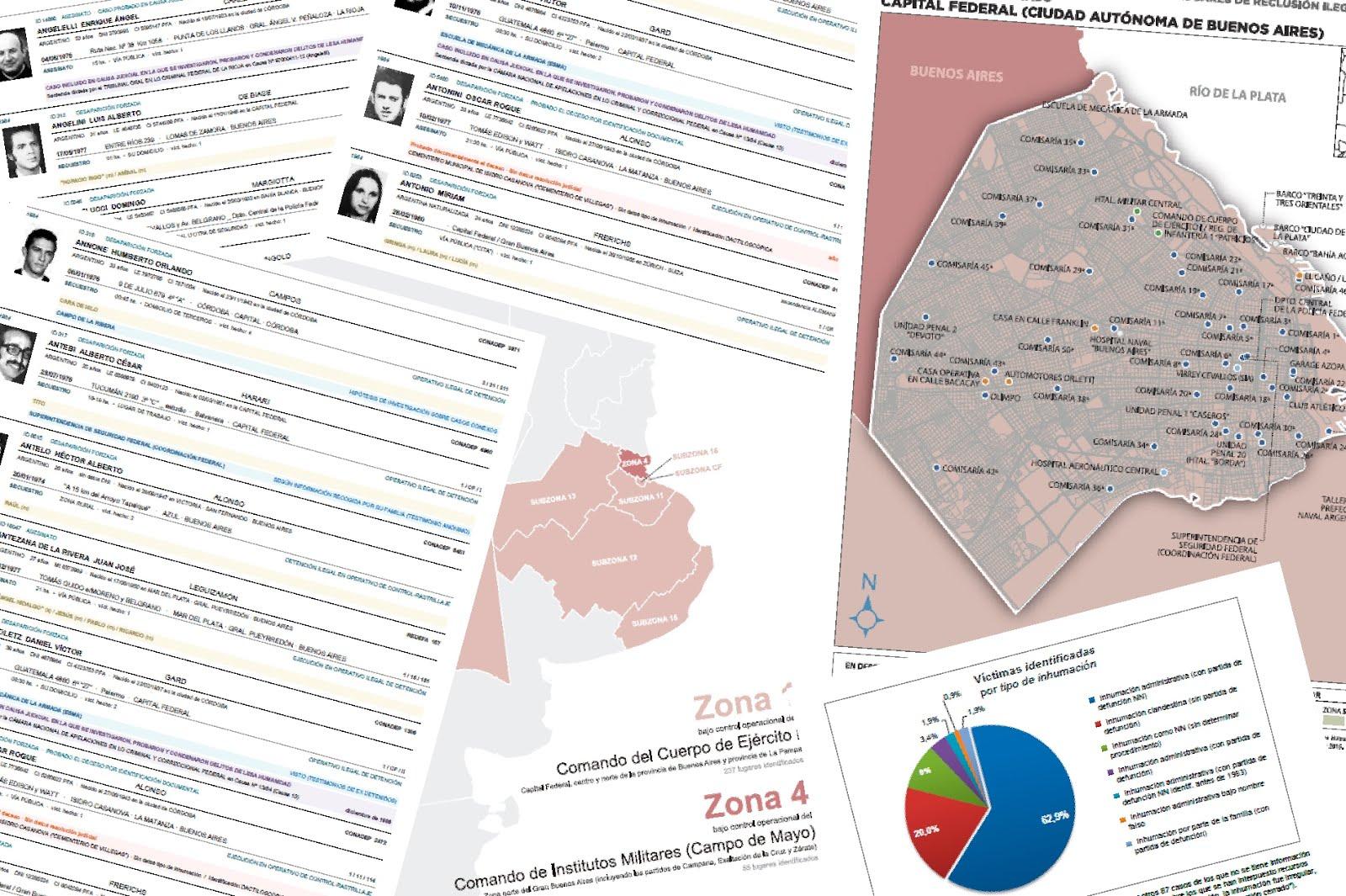 Registro Unificado de Víctimas del Terrorismo de Estado (RUVTE)