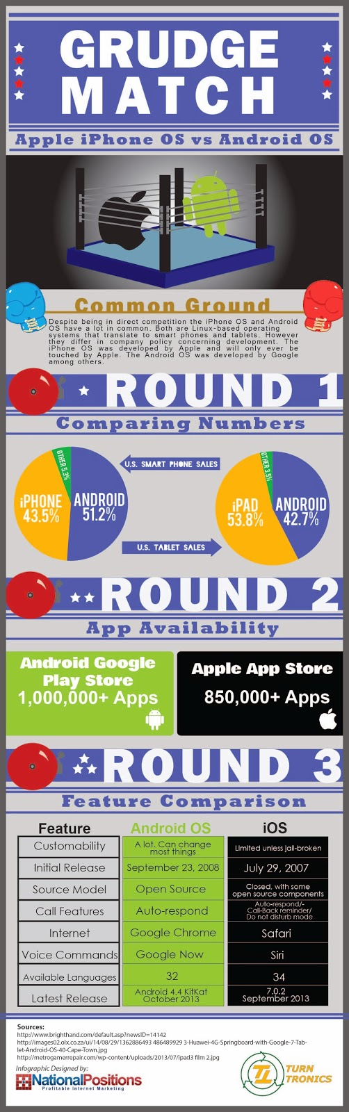 http://turntronics.com/wp-content/uploads/2014/01/iphone-os-vs-android-os.lrg_.jpg