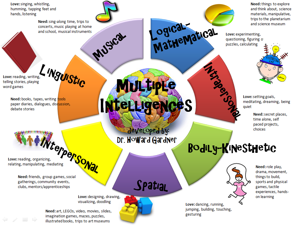 learning styles theory of multiple intelligences essay Multiple intelligences in 1983, howard gardner, a harvard university professor, changed the way people perceive intelligence and learning with his theory of multiple intelligences intelligence is an ability to solve problems or fashion products that are useful in a particular cultural setting or community.