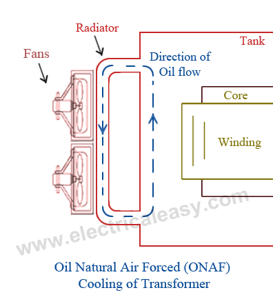 Cooling of transformer - Oil Natural Air Forced - ONAF