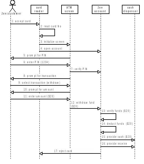 Pengertian diagram uml impossibility technology ccuart Images