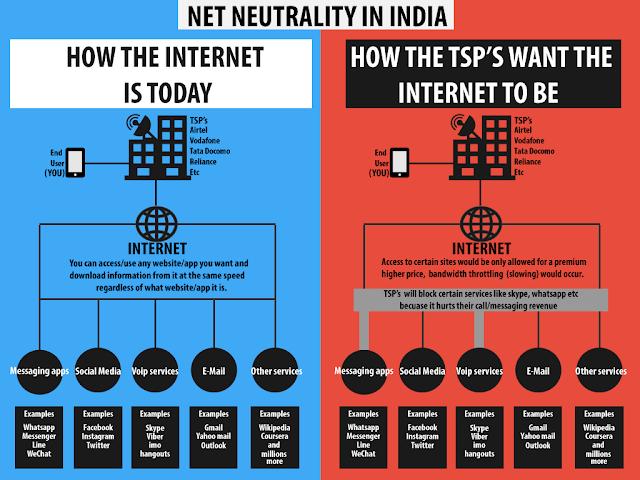 Net Neutrality in India