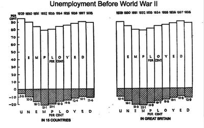 Unemployment Pre-War