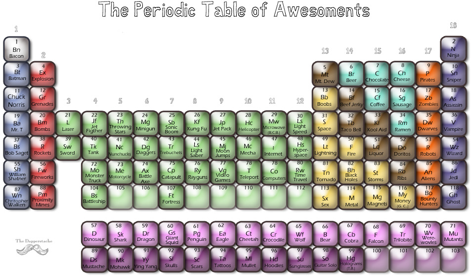 El descanso del escriba tabla peridica de elementos increbles tabla peridica de elementos increbles pinchar para ver mas grande urtaz Choice Image