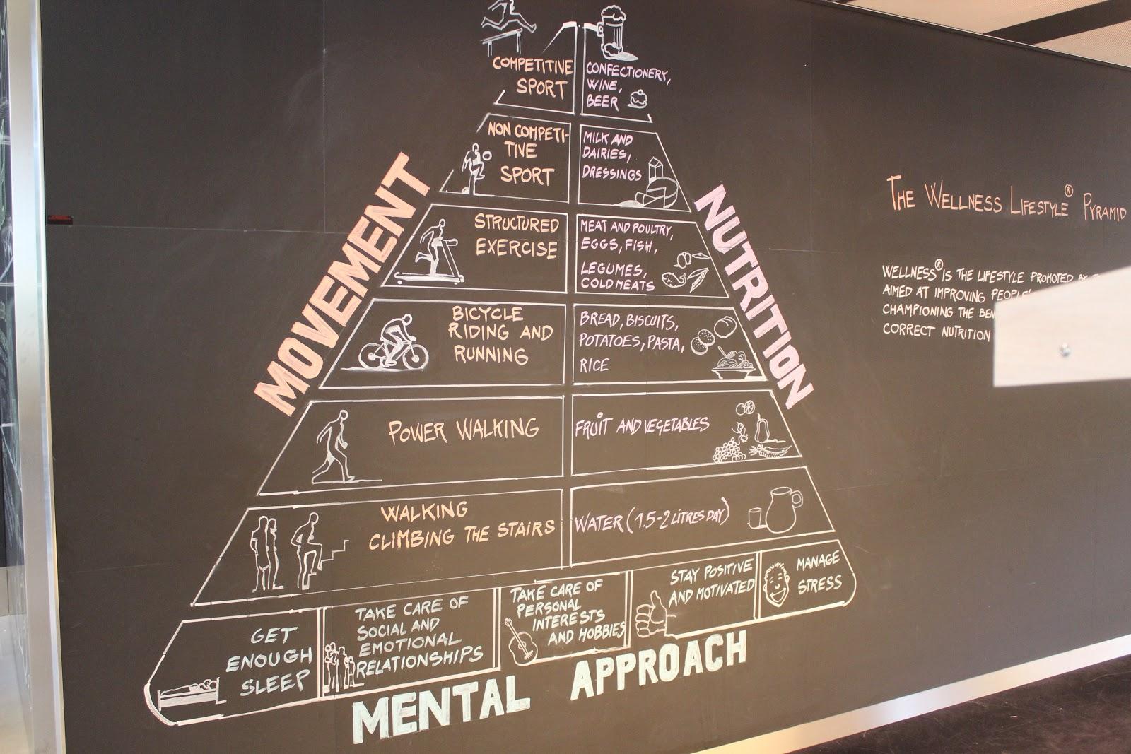 technogym lifestyle pyramid