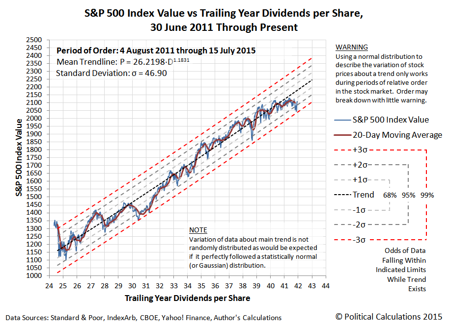 S&P 500 Index Value vs Trailing Year Dividends per Share, 2011-
