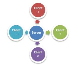 Analisa Kebutuhan Server Untuk Lalu Lintas dan Aplikasi Jaringan Komputer