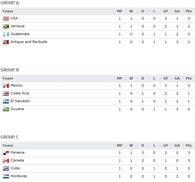 Tabla de posiciones de los tres grupos de la Clasificación