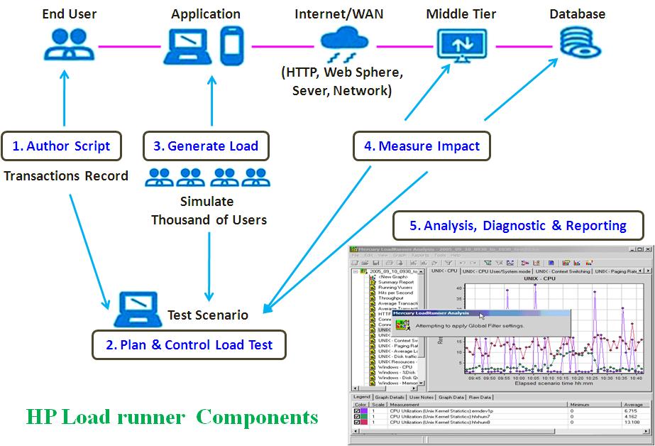 HP LoadRunner Components   SOFTWARE TESTING 4 U