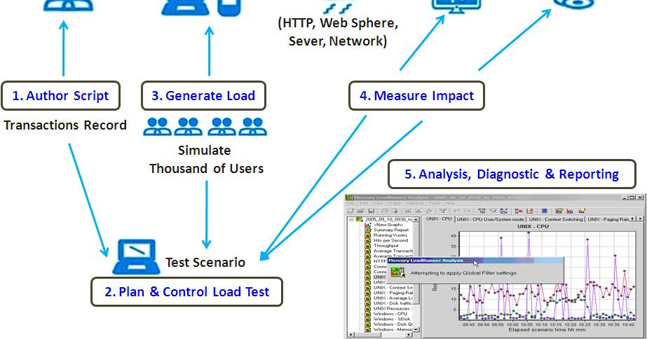 HP LoadRunner Components | SOFTWARE TESTING 4 U