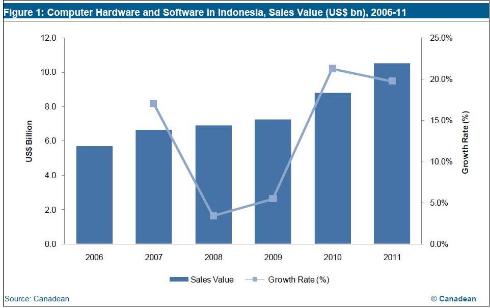 computer hardware industry analysis Industry Report Store Blogs: Computer Hardware and Software in ...