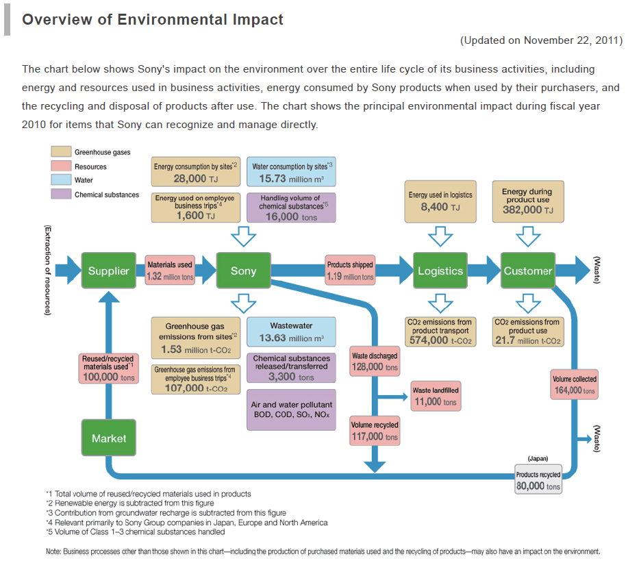environmental impacts 2 essay 2 economic valuation techniques quantifying the impacts of environmental degradation on human health is essential for the development of well-informed policies by the health sector and consequently many valuation studies have been conducted worldwide the past decades addressing environmental risks to public health.