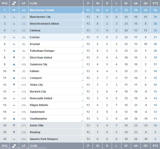 Keputusan Perlawanan Liga Perdana Inggeris (EPL) 25 dan 26 November 2012