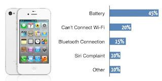 kelemahan smartphone iPhone 4S
