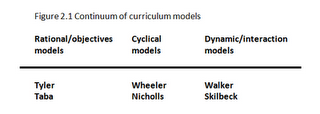 A continuum of models