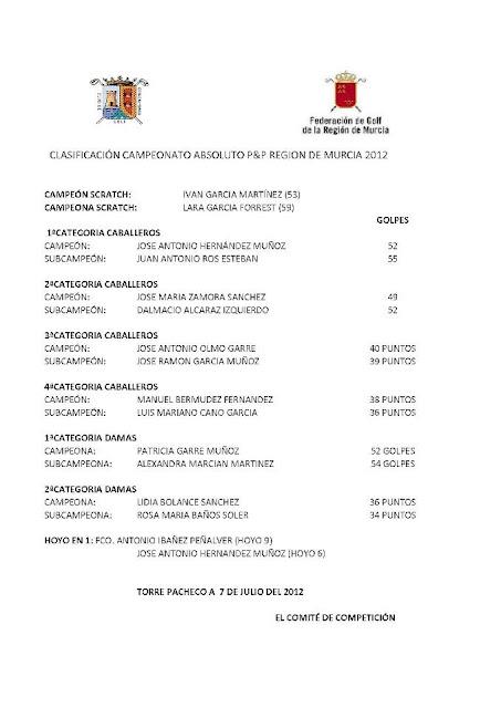 Clasificación Campeonato Absoluto Pitch & Putt 2012 de Murcia