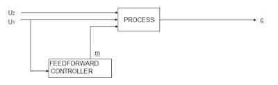 Feedforward_Control_System