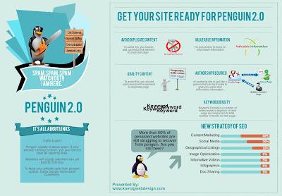 cara-aman-dari-google-penguin-2.0