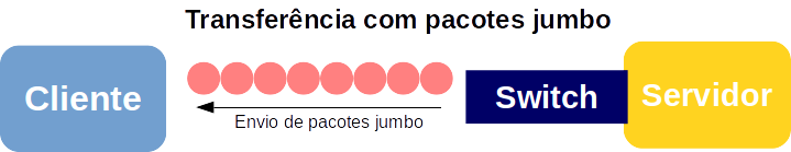 Transferência de pacotes TCP/IP com jumbo frames