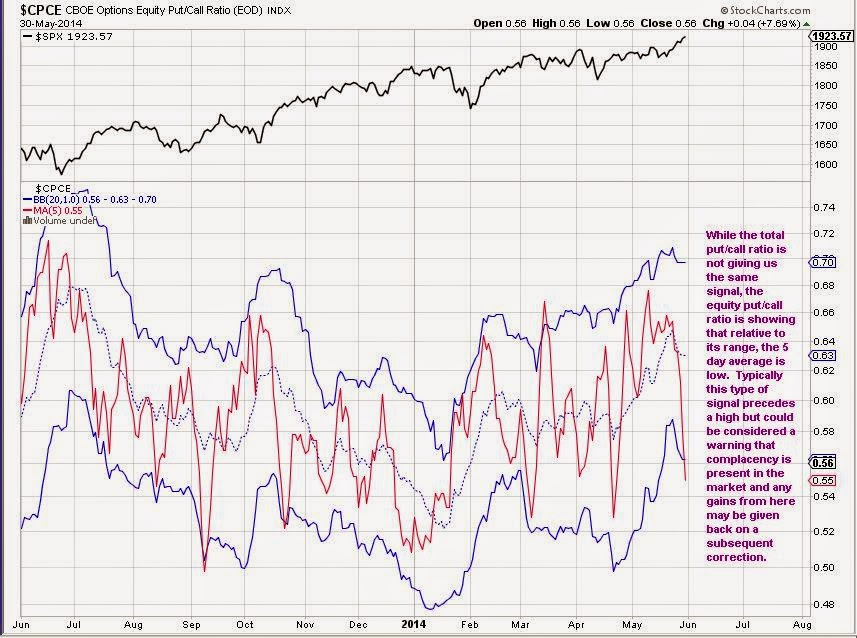 equity put/call ratio