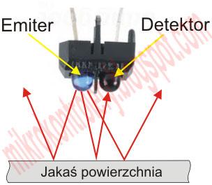 Zasada działania transoptora odbiciowego.