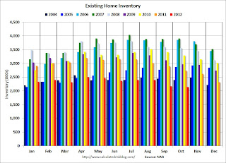 Existing Home Inventory monthly