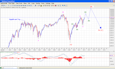 An attempt at long term wave count of Dow Jones Industrial Average !