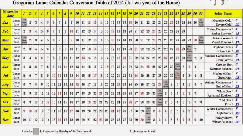 screenshot, linar calendar conversion chart