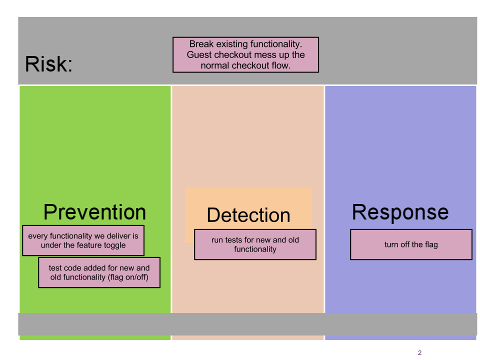 Risk brainstorming and mitigation – Risk and Mitigation Template