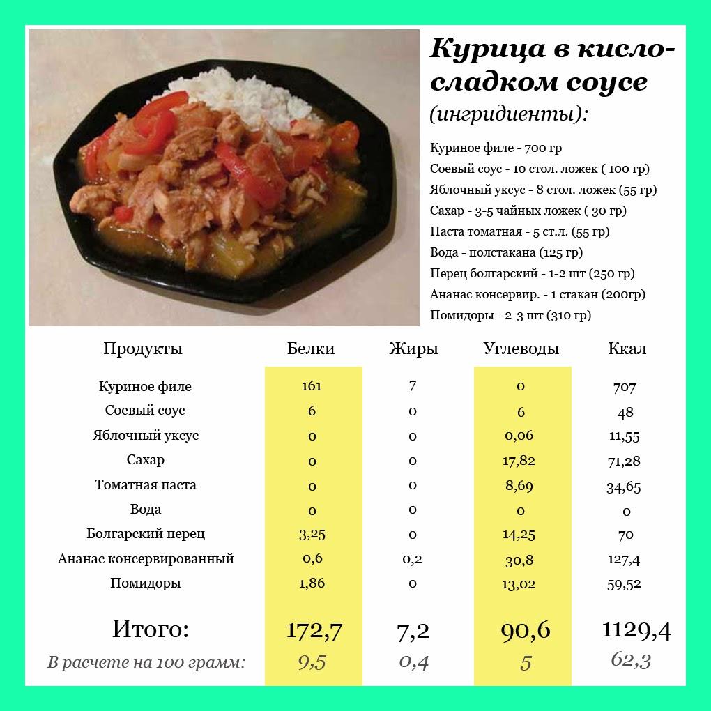 Рецепты блюд с их калорийностью