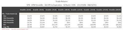 SPX Short Options Straddle 5 Number Summary - 66 DTE - IV Rank > 50 - Risk:Reward 45% Exits