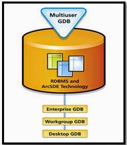 Geodatabase nhiều người dùng