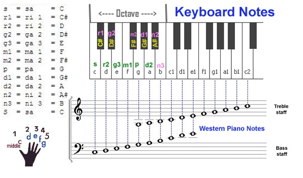 how to read music notes for keyboard beginners