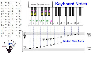 Keyboard Notes