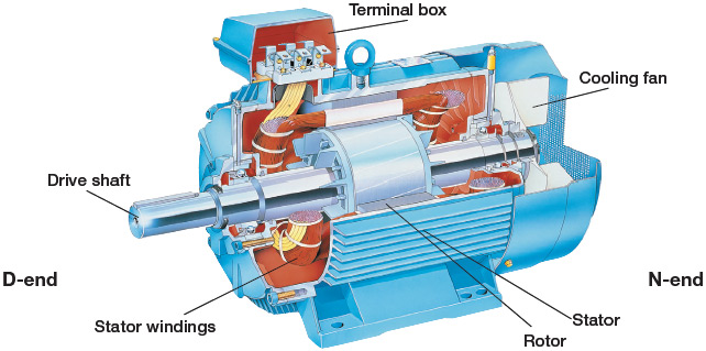 ac motor construction ac motor kit picture
