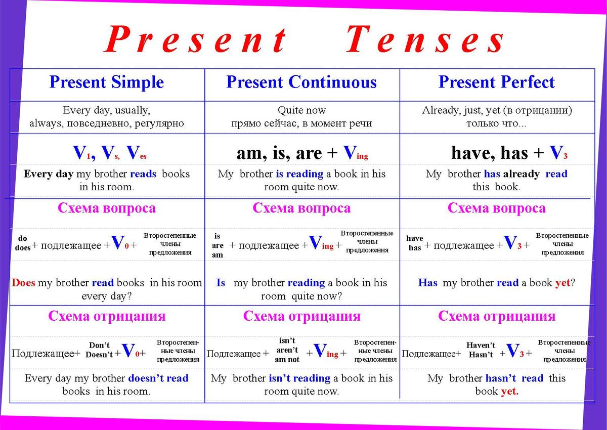 perfect simple present таблицы past