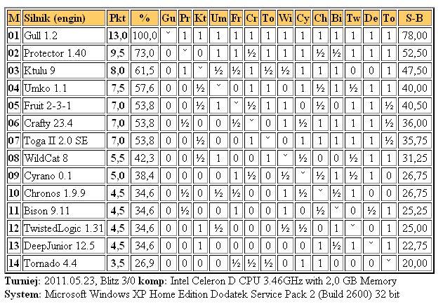 Jurek Chess Ranking (JCR) - Page 5 2liga23.5.2011