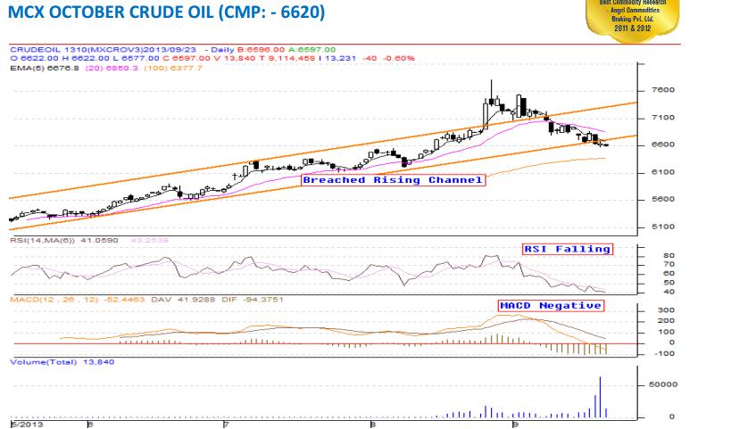 MCX Crude Oil Mini Chart