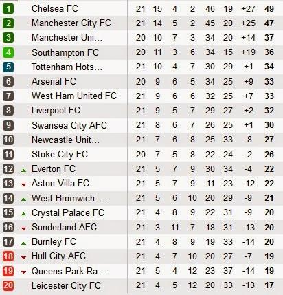 Daftar Klasemen Liga Inggris