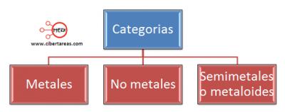Tabla periodica propiedades de los elementos hidrgeno el unico elemento que vara su posicin en la tabla peridica es el hidrgeno pues aunque la mayoria lo ubica en el grupo 1 sabemos que el urtaz Images